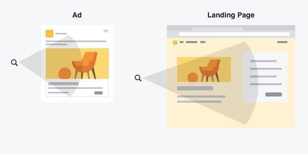 Understanding Facebook's Ad Review Process