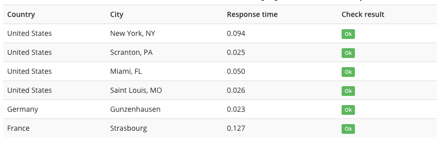 Test for response time in different cities and countries