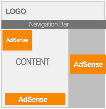 Adsense Ad Placement Layout